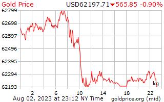 1 天黄金价格每公斤在美元