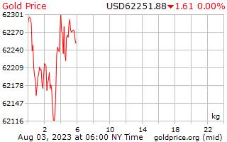 1 giorno oro prezzo per chilogrammo in dollari USA