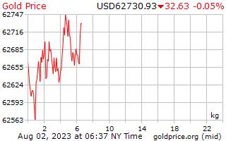 1 dag goud prijs per Kilogram in US Dollars
