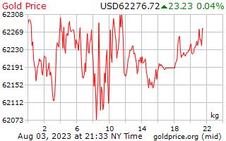 سعر الذهب يوم 1 للكيلوغرام الواحد بالدولار الأمريكي