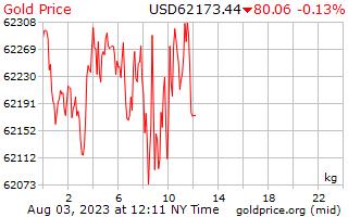 1 ημέρα χρυσός τιμή ανά χιλιόγραμμο σε δολάρια ΗΠΑ