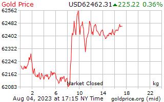 1 दिन सोने की कीमत प्रति किलोग्राम अमेरिकी डॉलर में