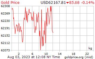 1 Tag Gold Preis pro Kilogramm in US-Dollar