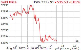 Precio 1 día oro por kilo en dólares