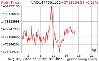 1 journée d'or prix par kilogramme en Dongs vietnamiens