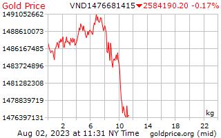 1 दिन सोने की कीमत वियतनामी Dongs में किलोग्राम प्रति