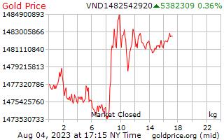 Precio 1 día oro por kilogramo en Dongs vietnamitas