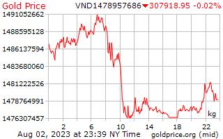 1 giorno oro prezzo per chilogrammo in Dong vietnamita