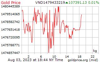 1 hari emas harga sekilogram di Dongs Vietnam