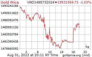 سعر الذهب يوم 1 للكيلوغرام الواحد في دونغ فيتنامي