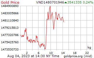 1 วันทองราคาต่อกิโลกรัมใน Dongs ที่เวียดนาม
