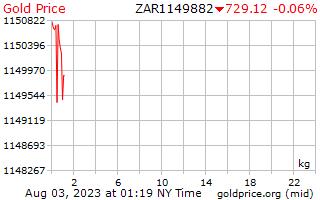 1 hari Gold Harga per Kilogram di Rand Afrika Selatan