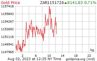1 hari emas harga sekilogram di Rand Afrika Selatan
