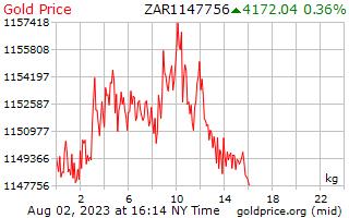 1 天黄金价格每公斤在南非兰特