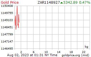 1 день золото цена за килограмм в Южноафриканский рэнд