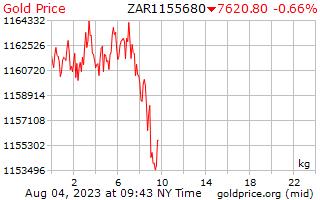 1 יום זהב המחיר לכל קילוגרם של ראנד דרום אפריקאי