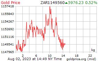 1 dag goud prijs per Kilogram in Zuid-Afrikaanse Rand