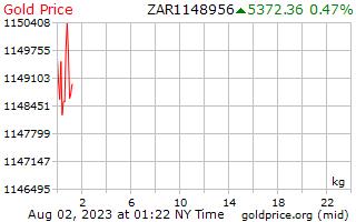 سعر الذهب يوم 1 للكيلوغرام الواحد في راند جنوب أفريقي