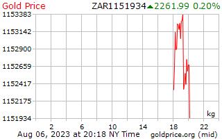 1 Tag Gold Preis pro Kilogramm in südafrikanischen Rand