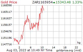 1 giorno oro prezzo per chilogrammo in Rand sudafricano