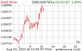 1 天黃金價格每公斤在南非蘭特