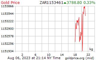 1 ngày vàng giá mỗi kilôgam trong đồng Rand Nam Phi