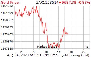 Precio 1 día oro por kilogramo en Rand del africano del sur