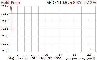 아랍 에미레이트 디르함에서 온스 당 1 일 골드 가격