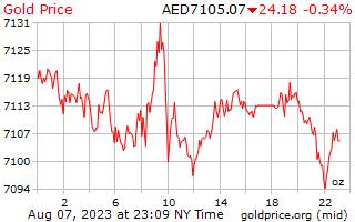 1 天黃金價格每盎司在阿拉伯聯合大公國迪拉姆