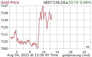 1 दिन सोने की कीमत प्रति औंस में अरब अमीरात दिर्हाम