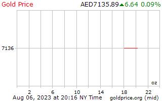 アラブ首長国連邦ディルハムのオンスあたり 1 日ゴールドの価格