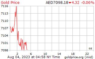 1 día de oro precio por onza en Dirham Emiratos Árabes