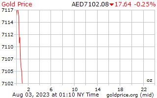1 天黄金价格每盎司在阿拉伯联合酋长国迪拉姆
