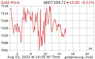 1 dag goud prijs per Ounce in Arabische Emiraten Dirham