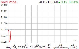 1 день золото цена за унцию в ОАЭ Дирхам