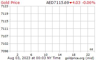 1 Day Gold Price per Ounce in Arab Emirates Dirham