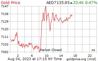 1 dia de ouro preço por onça em Dirham dos Emirados Árabes Unidos