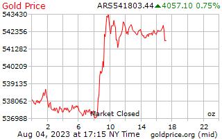 1 วันทองราคาต่อออนซ์ใน Pesos ติเนียน