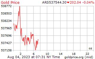1 день золото цена за унцию в аргентинских песо