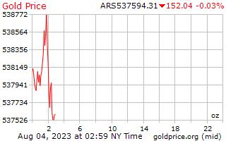 سعر الذهب يوم 1 للأونصة بالبيزو الأرجنتيني