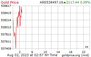1 ngày vàng giá cho một Ounce trong Argentine Peso
