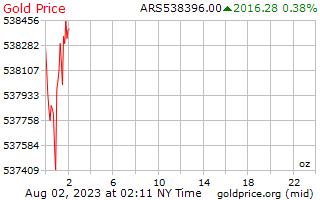 1 天黃金價格每盎司在阿根廷比索