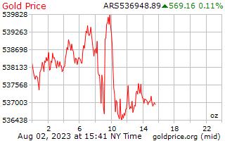 アルゼンチン ペソのオンスあたり 1 日ゴールドの価格