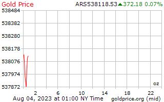 1 hari Gold Harga per ons di Peso Argentina