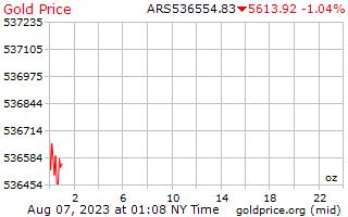 1 Tag Gold Preis pro Unze in argentinischen Pesos