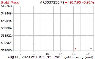 1 hari emas harga per auns dalam Peso fucking