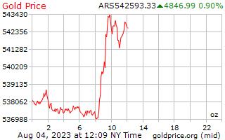 1 יום זהב המחיר לאונקיה בפזוס ארגנטינאי