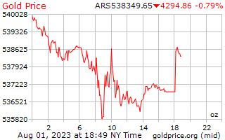 1 giorno oro prezzo per oncia in Pesos argentini