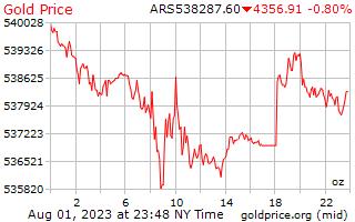 1 dag goud prijs per Ounce in Argentijnse peso