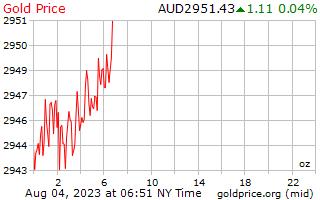 1 ημέρα χρυσός τιμή ανά ουγγιά σε δολάρια Αυστραλίας